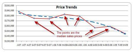 Price Trend 1