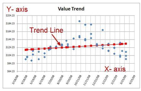 Value Trend 1