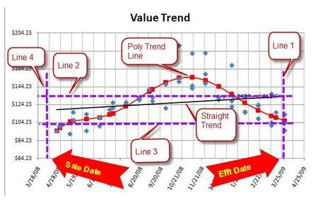 Value Trend 2