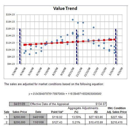 Value Trend 3