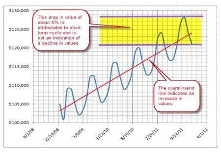 Value Trend 5