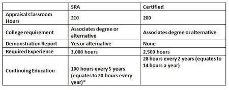 Designation Chart