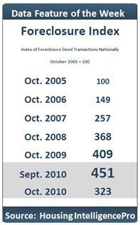 Foreclosure Index