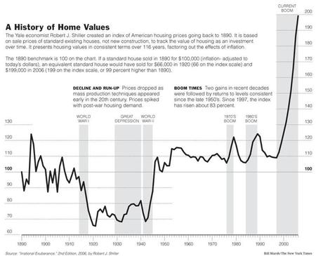 History_of_home_values
