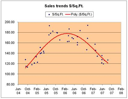 Excel_sales_trends_chart