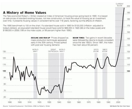History_of_home_values_2