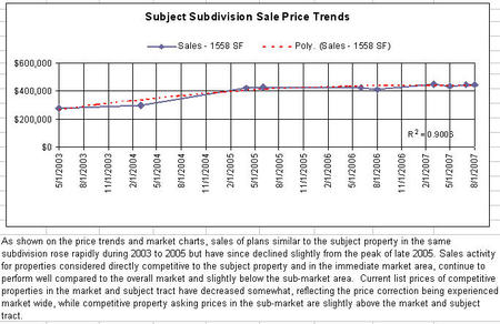Subject_subdivision_sales_price_tre