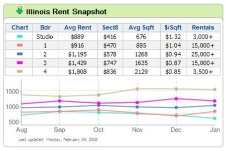 Illinois_rent