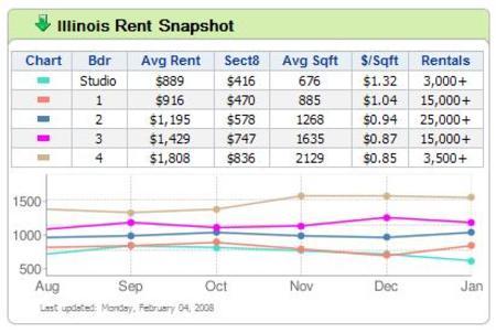 Illinois_rent