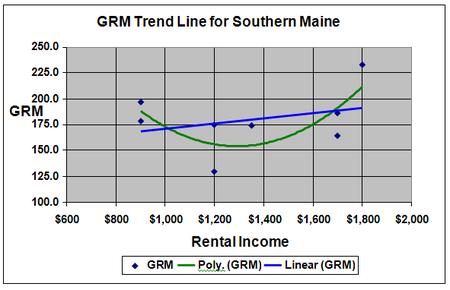 Grm_trend_line