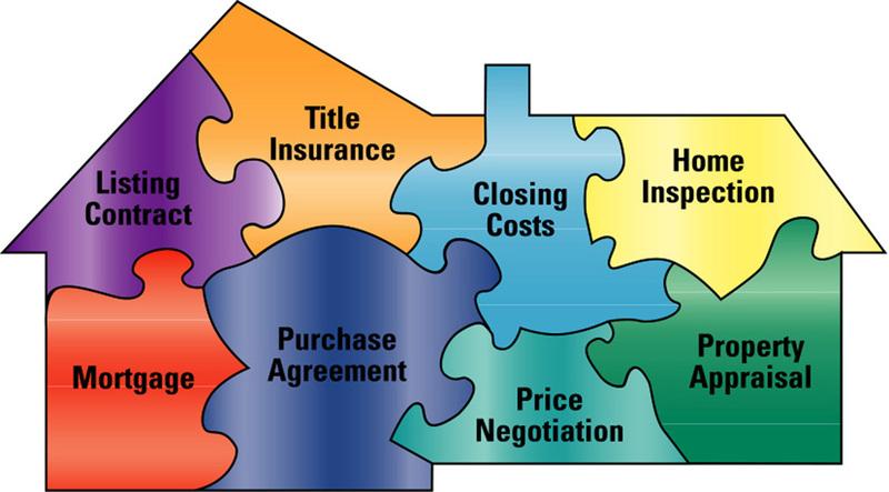 Real Estate buy paper online