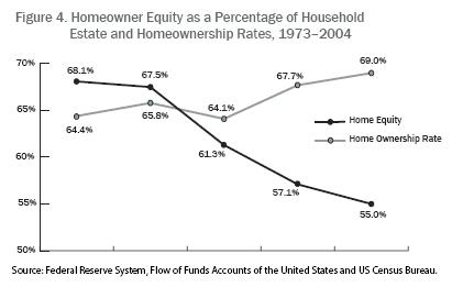 Homeowner_equity